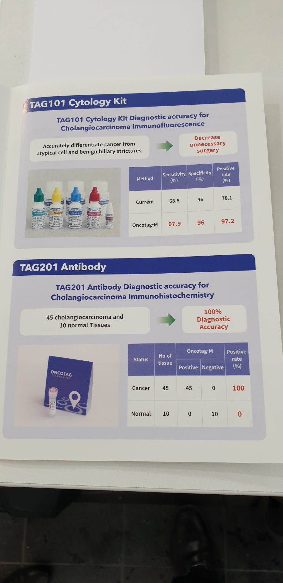 Pancreatic Cancer detection kit